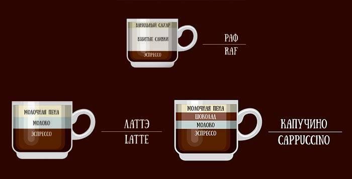 Раф кофе - что это такое, состав и рецепт