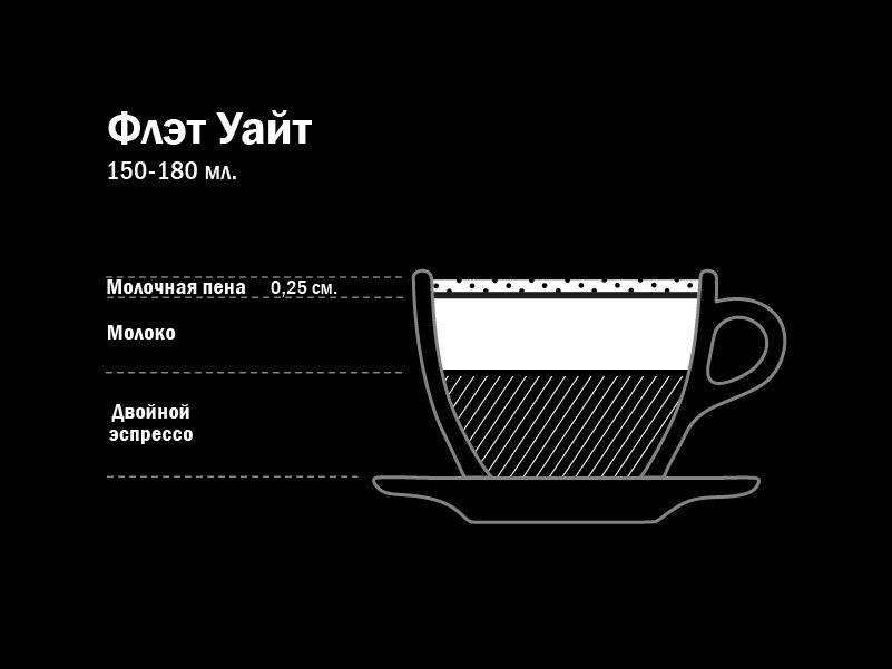Кофе флэт уайт (flat white) - рецепт приготовления, калорийность, состав