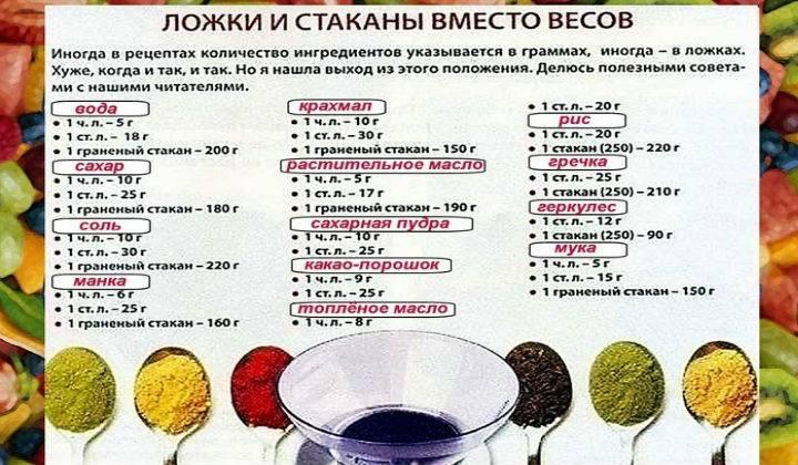 Масса продуктов в столовой и чайной ложках в граммах