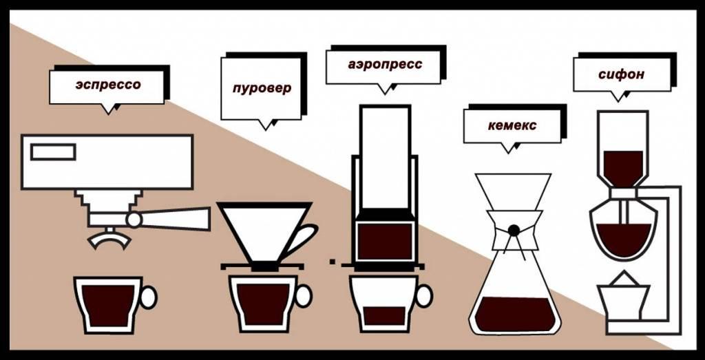 Как выбрать кофе с учетом сорта, степени обжарки и помола
