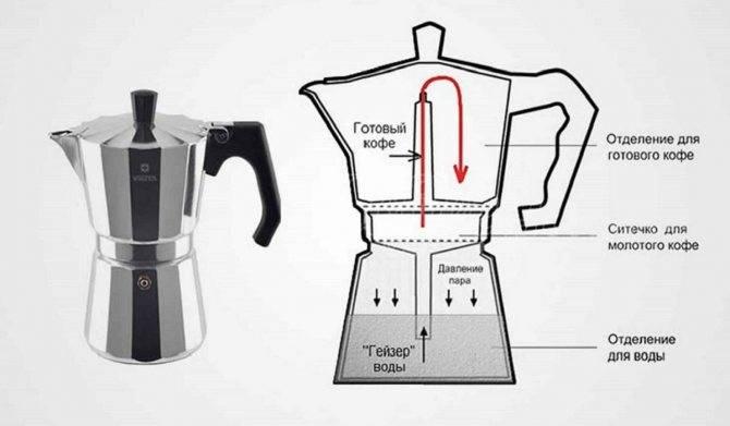 Гейзерные кофеварки для газовой плиты - какие бывают, как пользоваться, отзывы