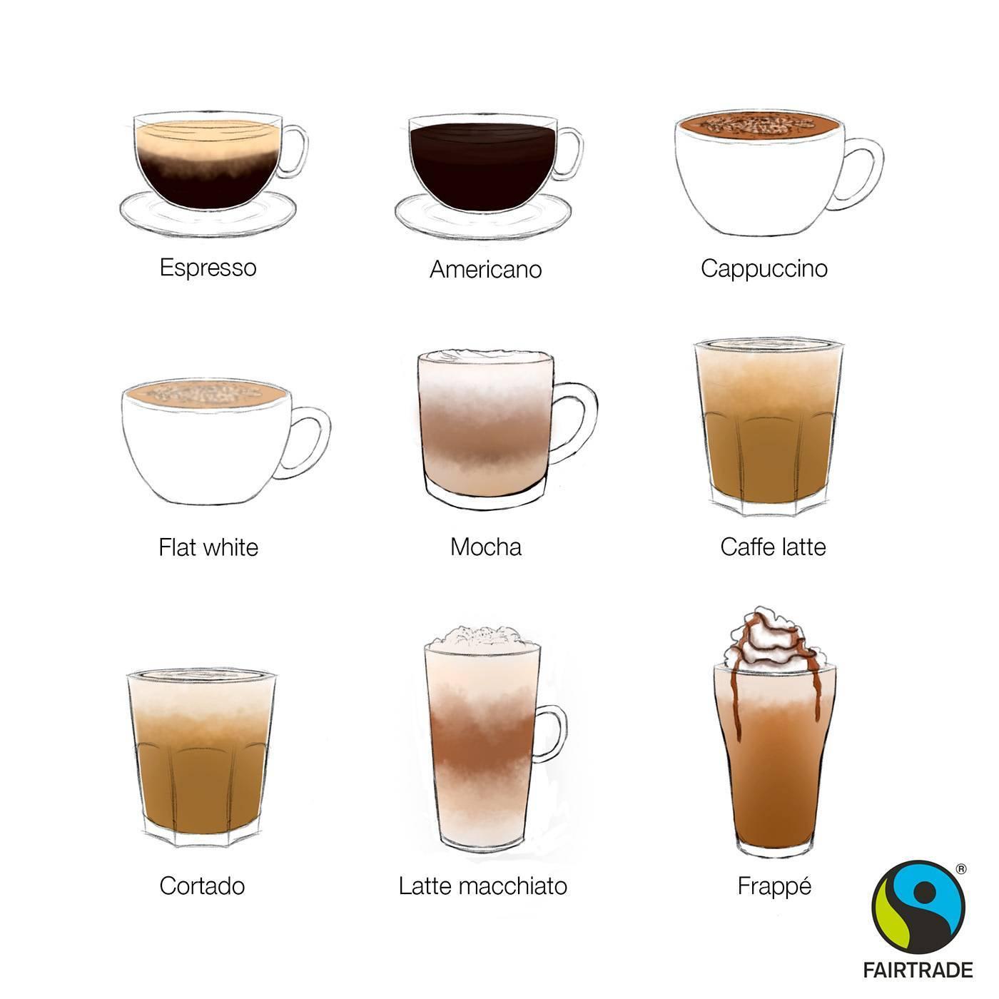 Как приготовить капучино в кофемашине – рецепты