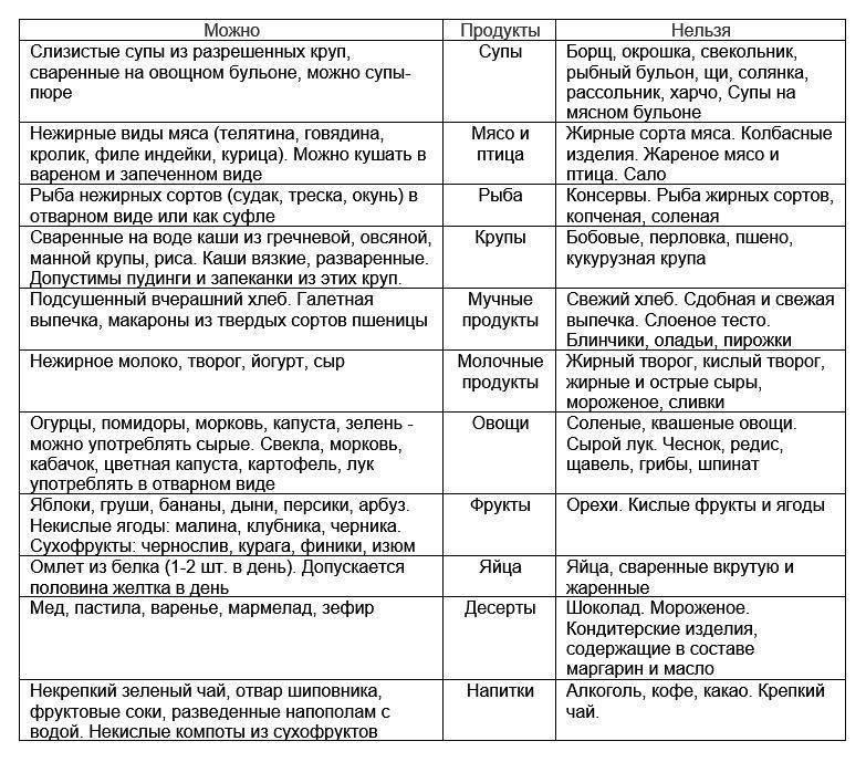 Диета при подагре в период обострения: таблица продуктов, примерное меню, рецепты блюд