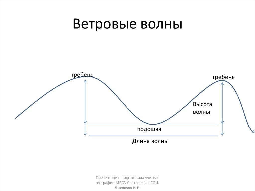 Третья волна коронавируса в россии 2021: будет ли