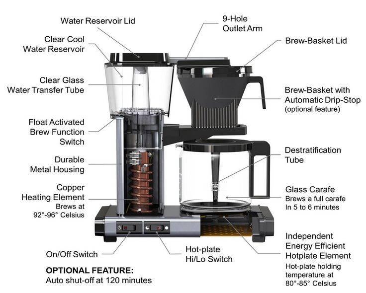 Как работает кофемашина — принцип работы (капсульная + капучинатор)
