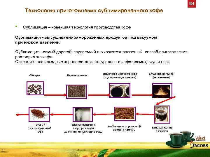 Способы заваривания растворимого кофе
