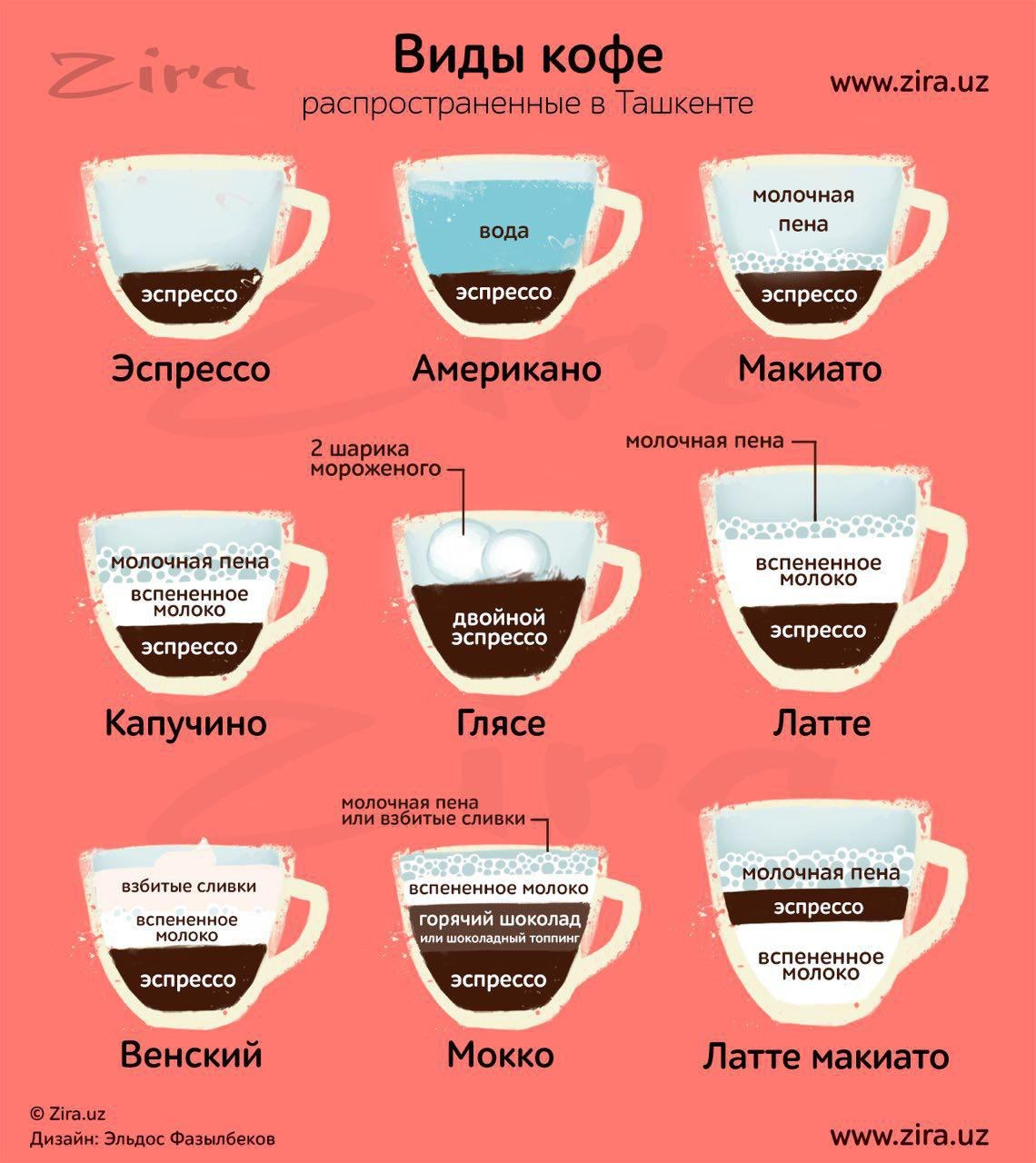 Кофе капучино - что это такое и история создания напитка, виды, правильные пропорции молока и эспрессо