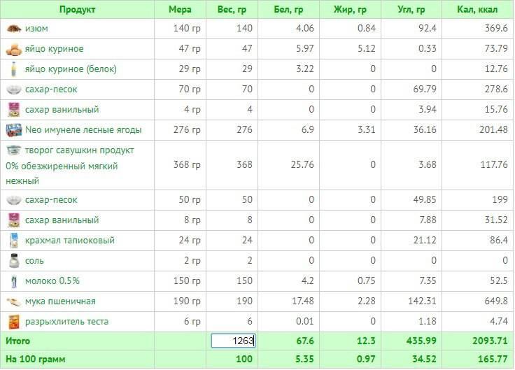 Калорийность чай чёрный с молоком без сахара стакан 250мл