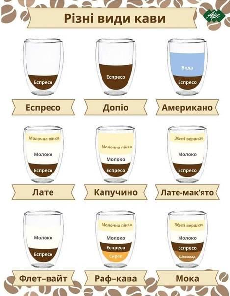 Что входит в состав раф кофе и как его готовить