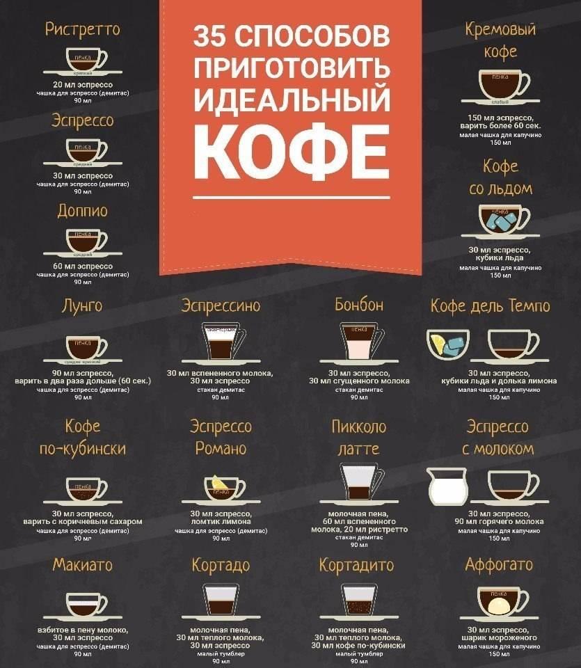 Лучший растворимый кофе 2020 года: рейтинг (топ-12) популярных напитков