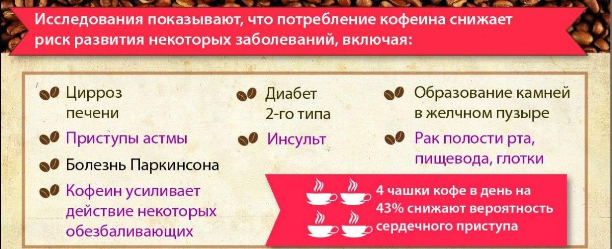 Вредно ли кофе для печени - всё о печени