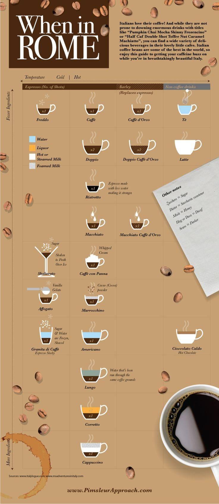 Кофе эспрессо: понятие и классический рецепт приготовления
