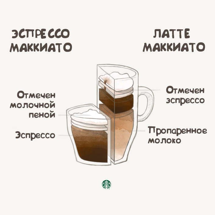 Как приготовить кофе с какао