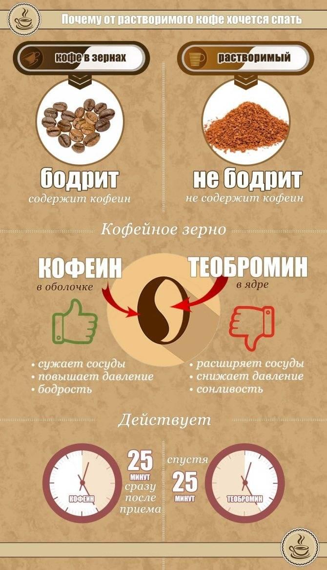 Растворимый кофе при беременности и грудном вскармливании