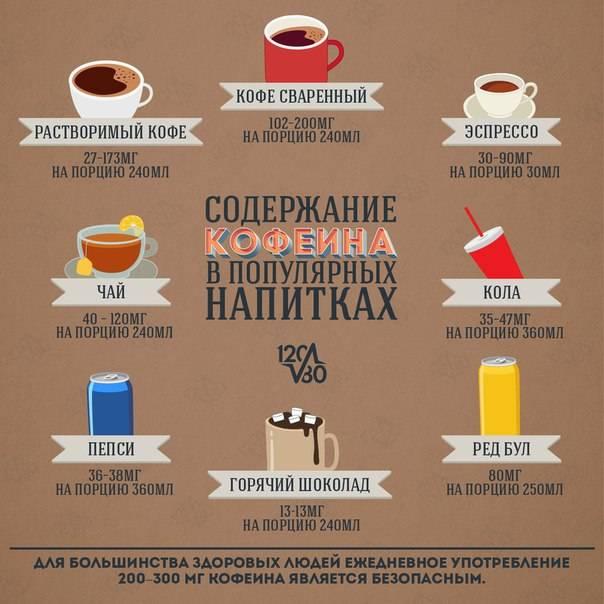 Можно ли пить кофе перед сдачей крови, допустимо ли употребление чая