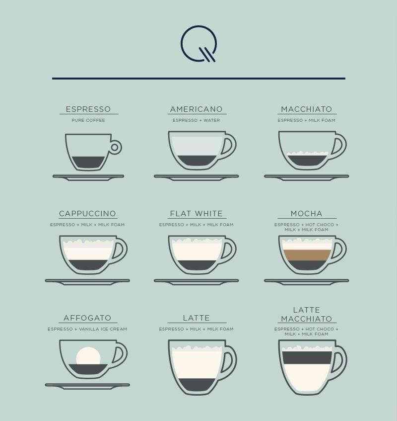 Отличия кофе эспрессо от американо