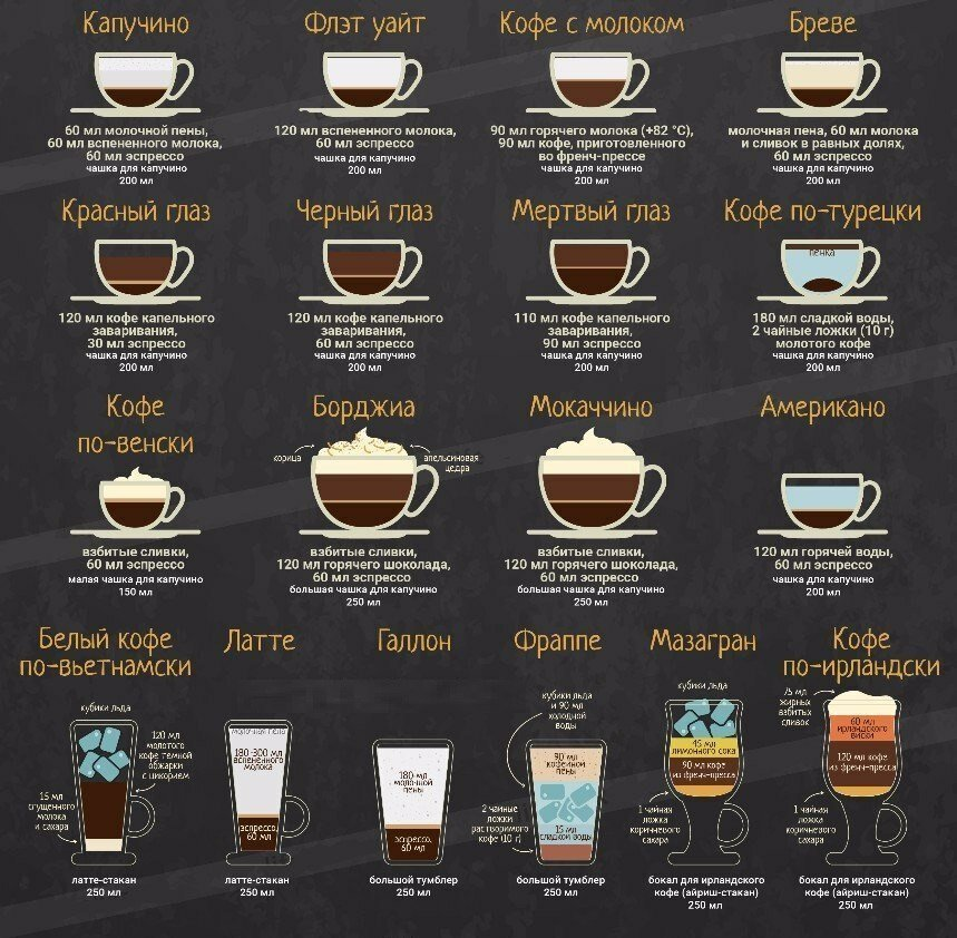 Кофе американо и эспрессо: отличия, технология приготовления, дополнительные ингредиенты