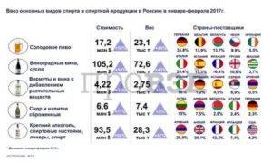 Сколько кофе можно ввозить в Россию