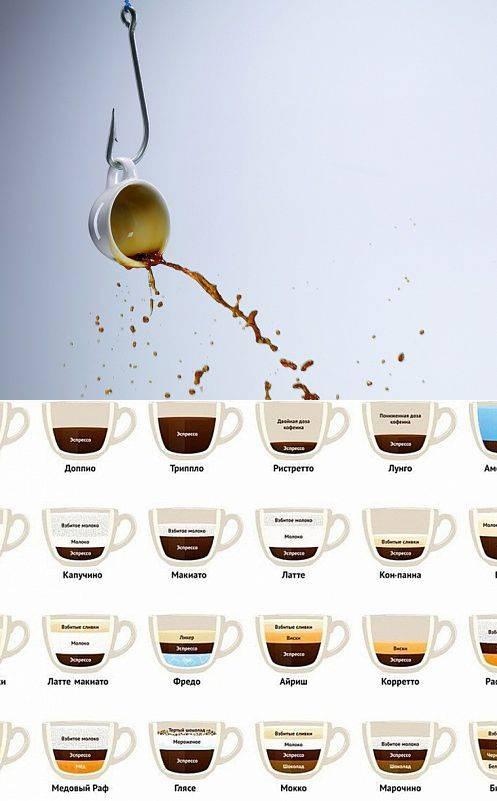 Кофе бреве: что это такое и как сварить