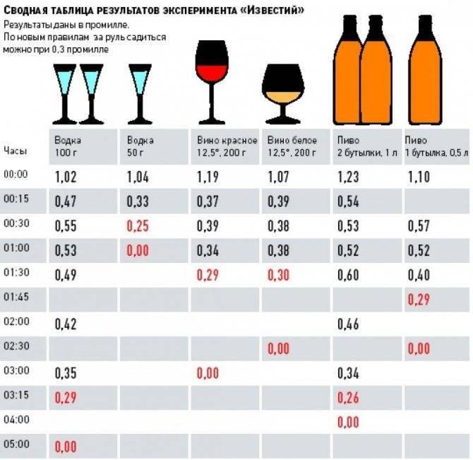 Сколько алкоголя содержится в квасе?