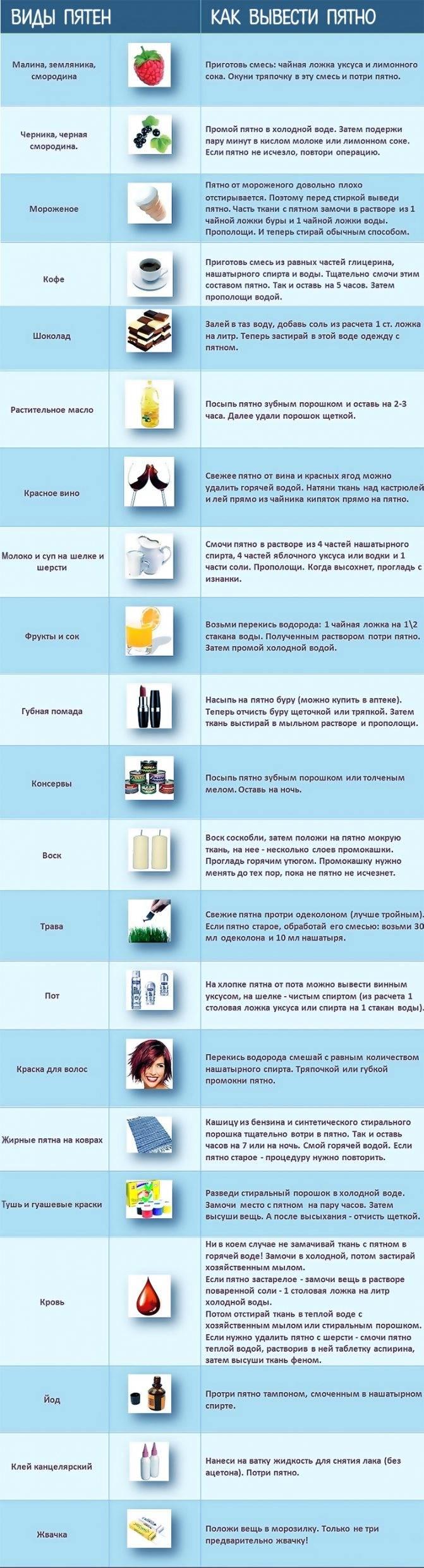 Как вывести пятно от чая на цветной, белой ткани и джинсах, средства и способы