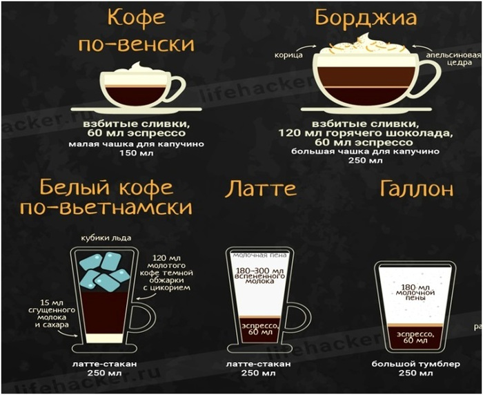 Кофе лунго - что это такое