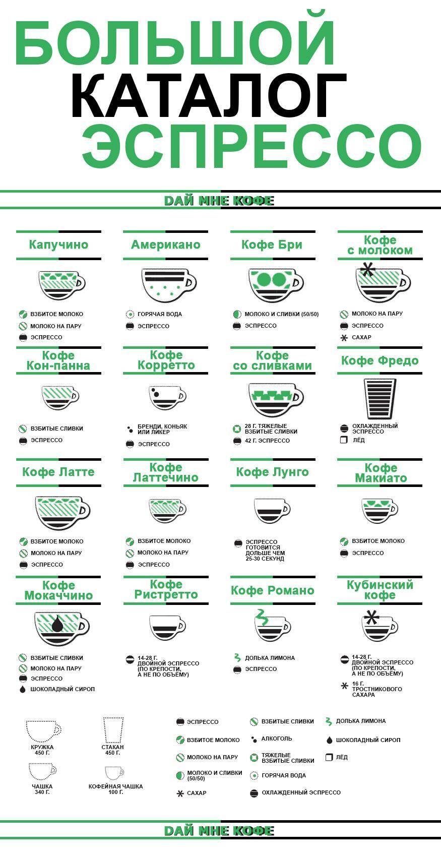 Кофе по-венски: как его приготовить (аристократический рецепт)