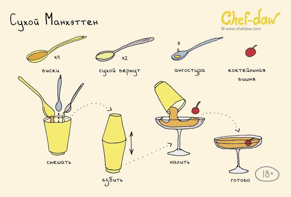 Сам себе бармен: что нужно знать, чтобы готовить коктейли в домашних условиях - лайфхакер