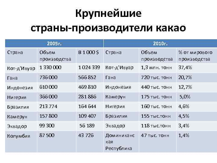 Где растет кофе в россии