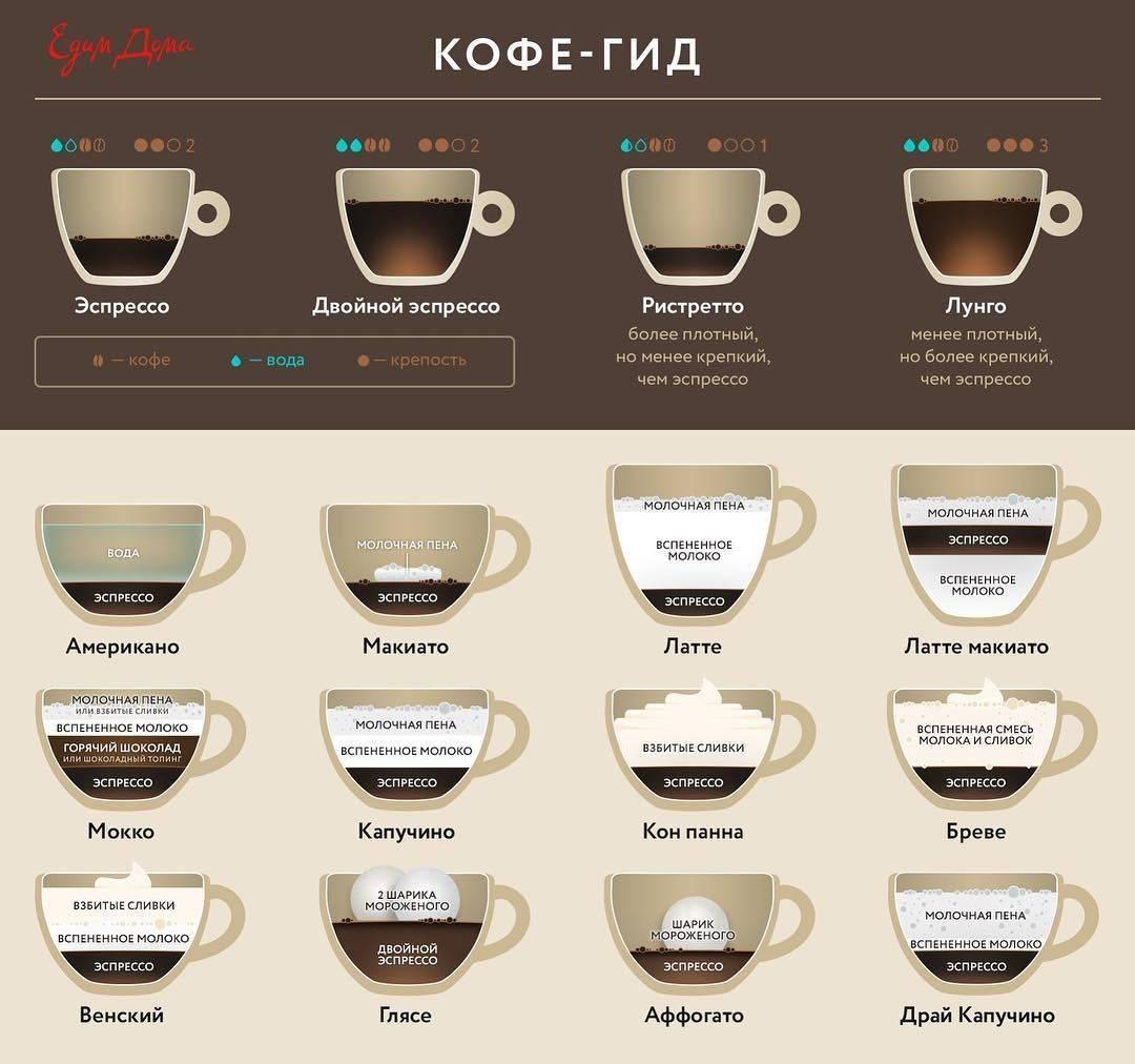 Готовим правильный кофе эспрессо