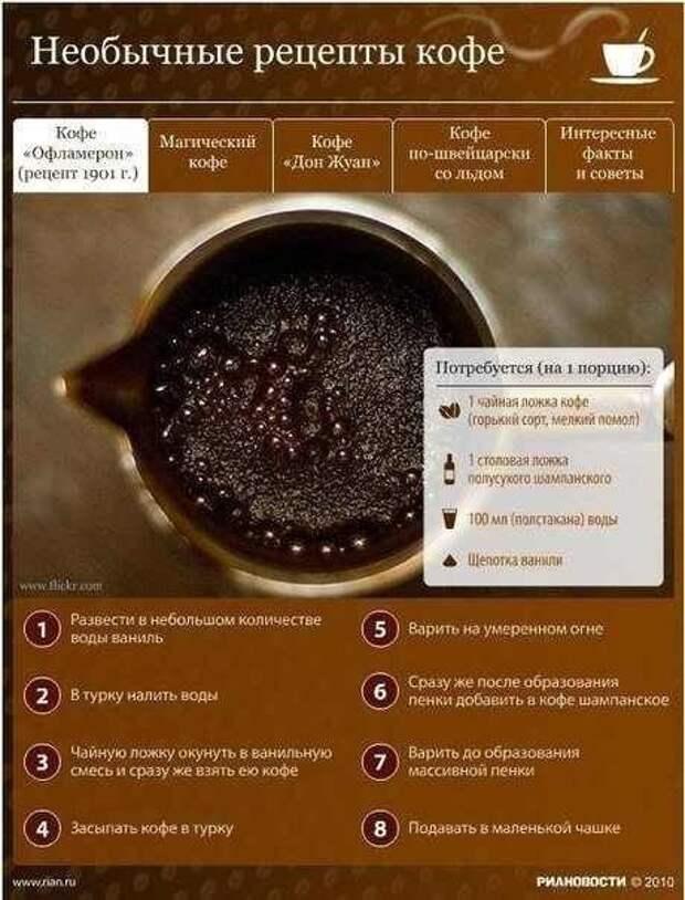 Ингредиенты классического рецепта кофе по венски с фото и видео