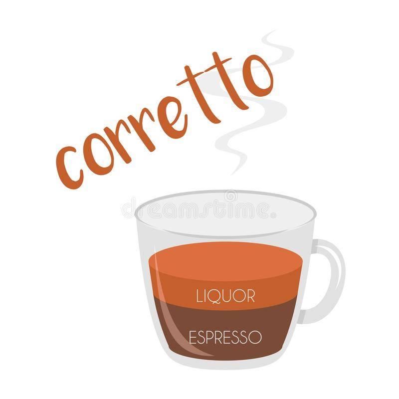 Кофе фредо эспрессо и капучино помогут взбодриться жарким летним днем