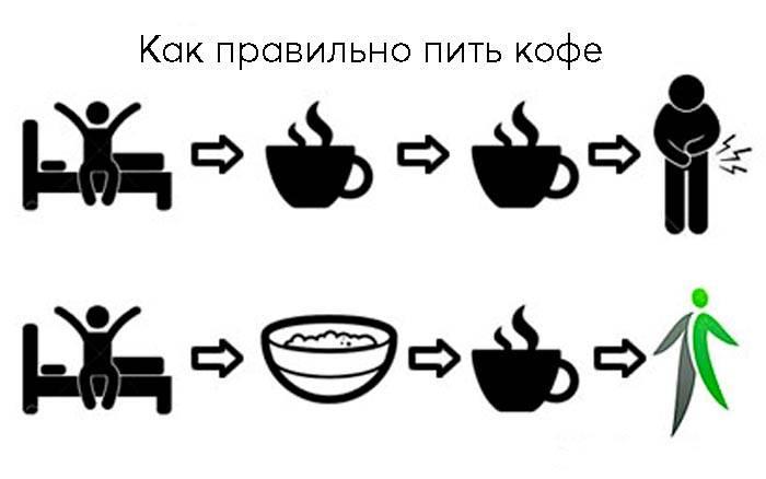 Можно ли пить кофе утром натощак?