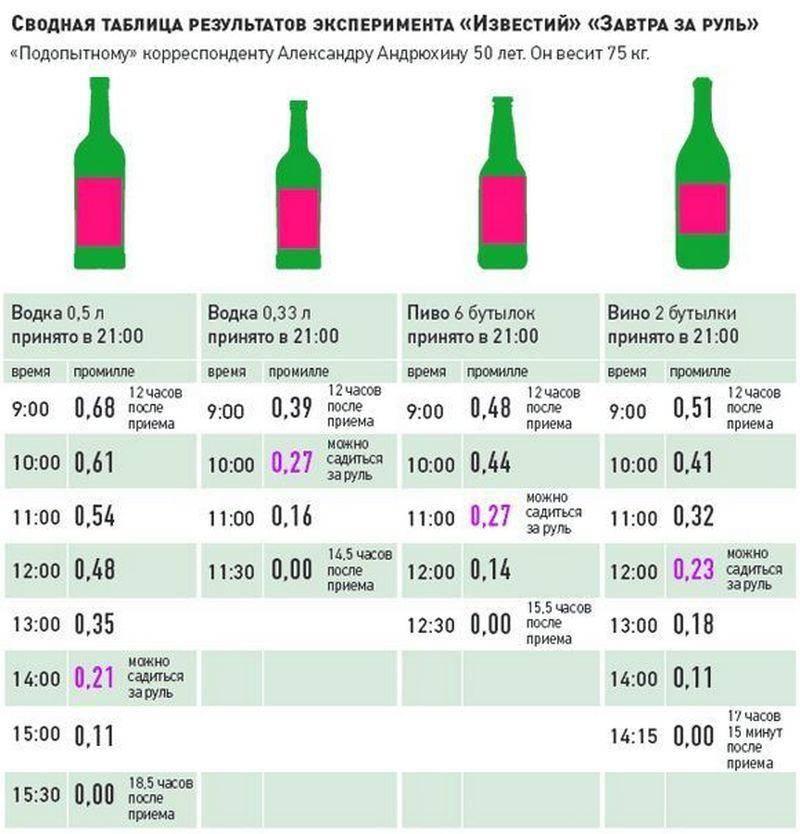 Сколько промилле допускается по новому закону в 2021 году - допустимая норма алкоголя за рулем
