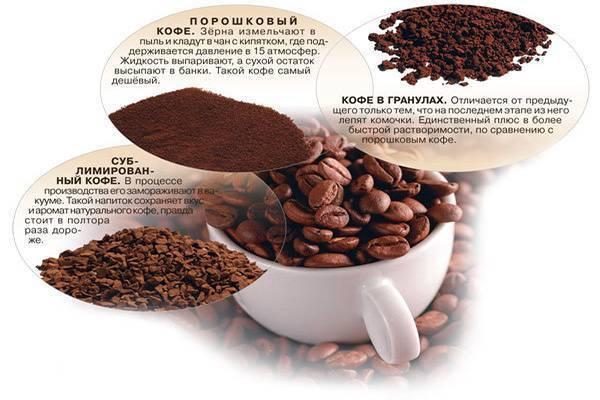 Растворимый или молотый, эспрессо или латте – какой кофе полезнее?