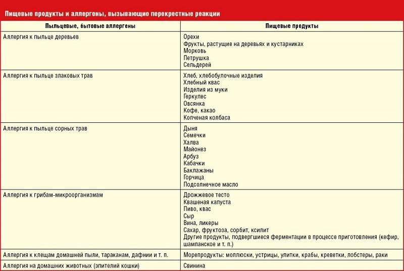 Основные симптомы аллергии на кофе