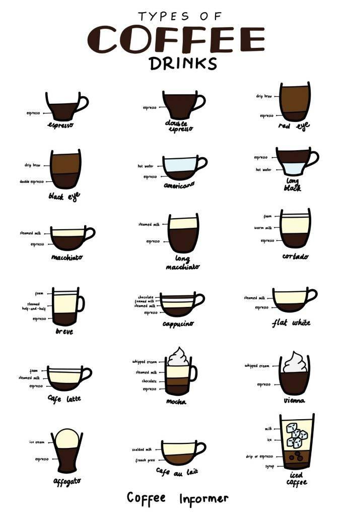 Виды кофе (кофейных напитков): описание, способы приготовления