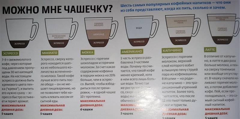 Сколько содержится кофеина в чае в сравнении с кофе?