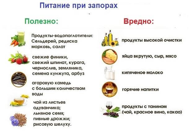 Слабительные продукты питания: список продуктов обладающих слабительным эффектом для лечения запоров и чистки кишечника