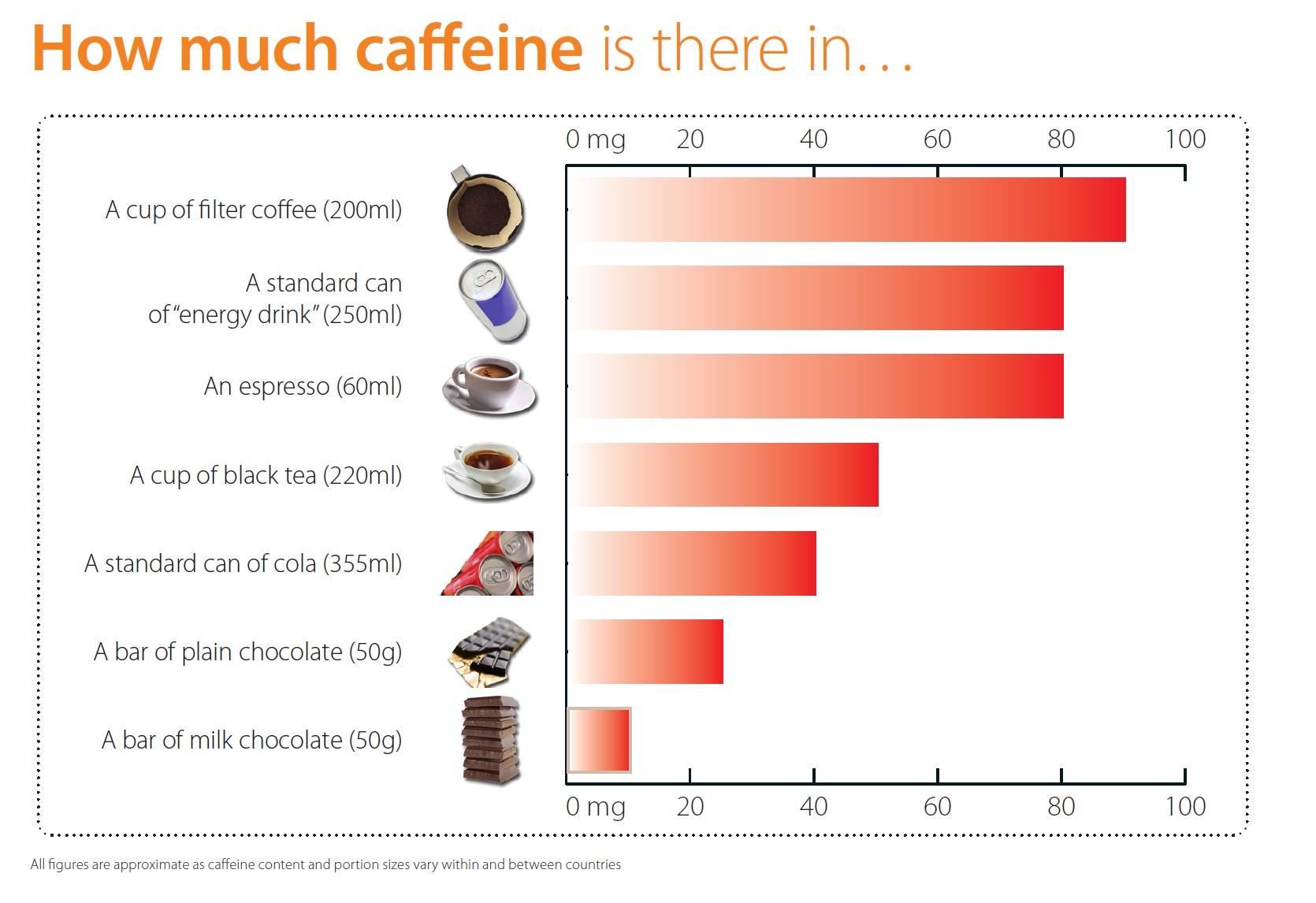 Кофеин в чае и кофе: сколько содержится, сравнение
