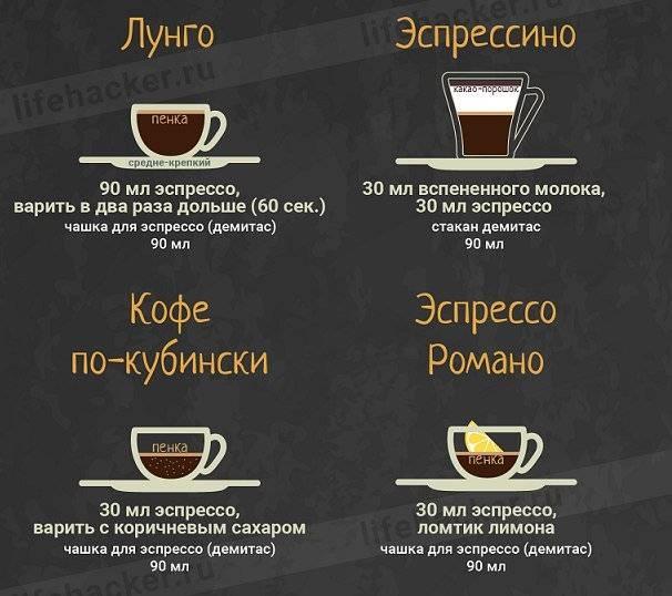 Отличие американо от эспрессо кофе, что крепче?