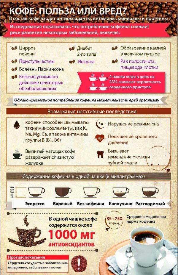 Вред кофе для мужчин и польза, чем полезен и вреден для здоровья