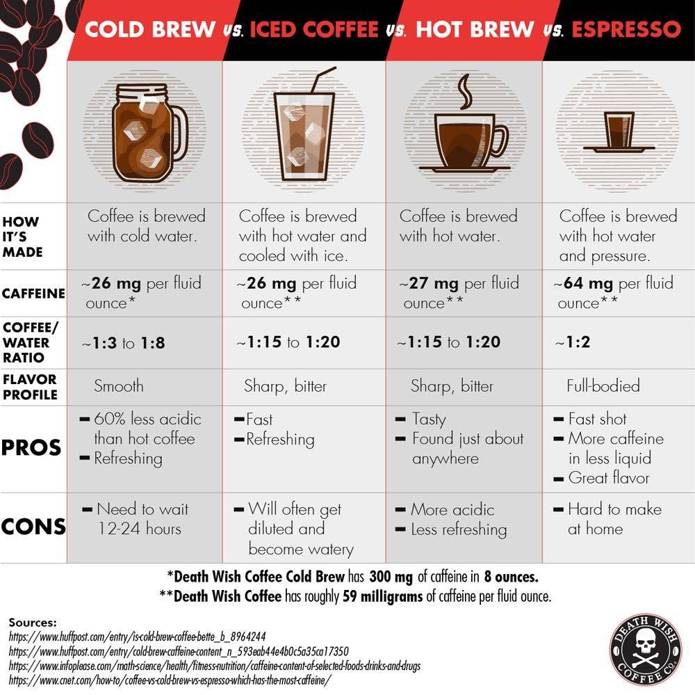 Как сварить дома кофейное пиво