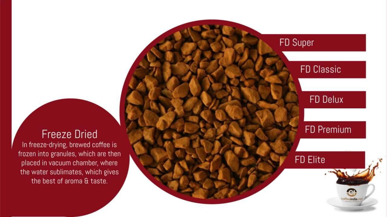 Что значит сублимированный кофе