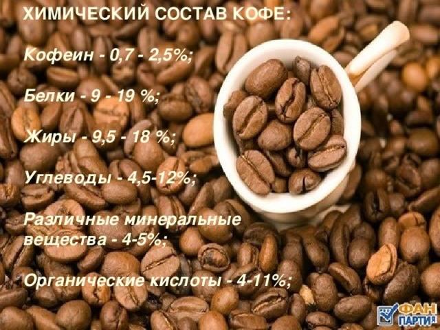 Химический состав зернового кофе