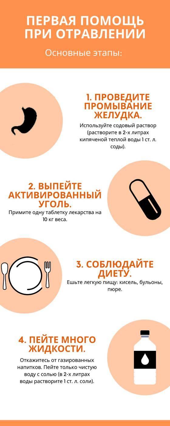 Пошаговые действия при отравлении продуктами питания - megamedportal