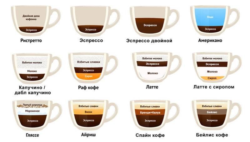 Ристретто - краткая версияэспрессоили любимый кофе итальянцев