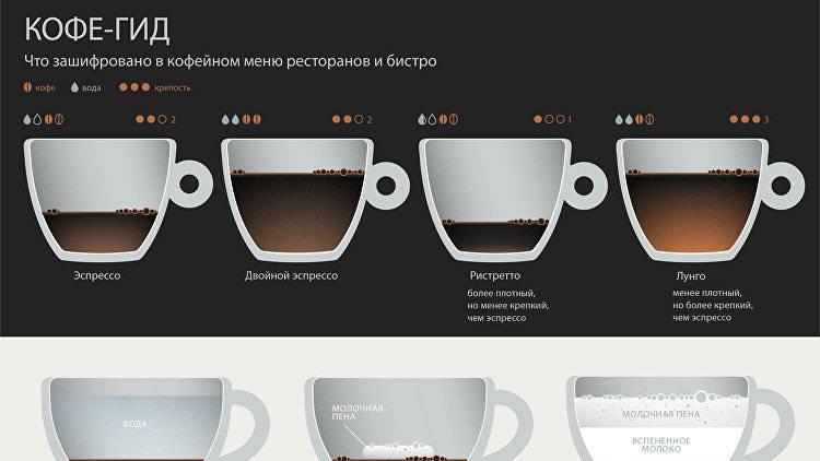 Кофе доппио - двойной эспрессо: рецепт, калорийность, стоимость, приготовление, подача