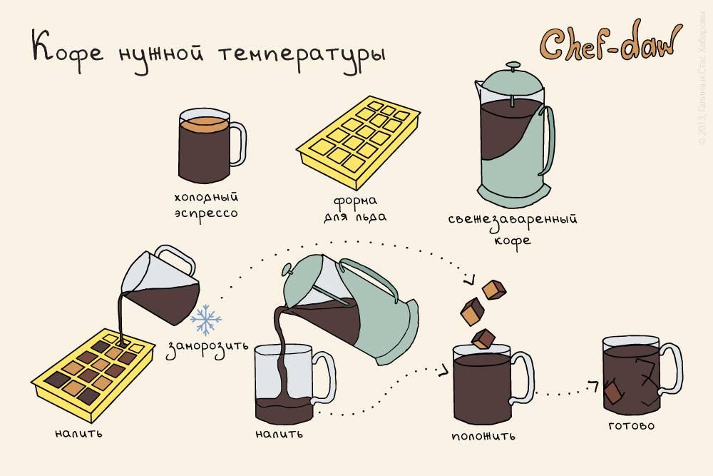 Как сварить кофе в микроволновке - рецепты, как приготовить