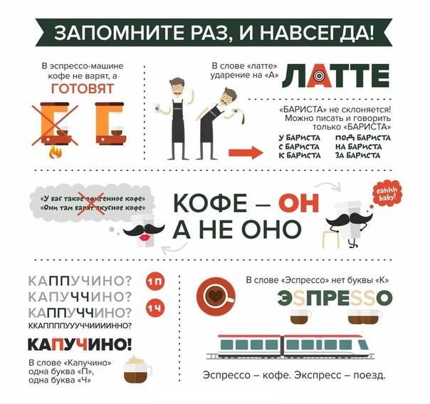 Ударение в слове латте - как правильно латтé или лáтте. калорийность, приготовление и история происхождения